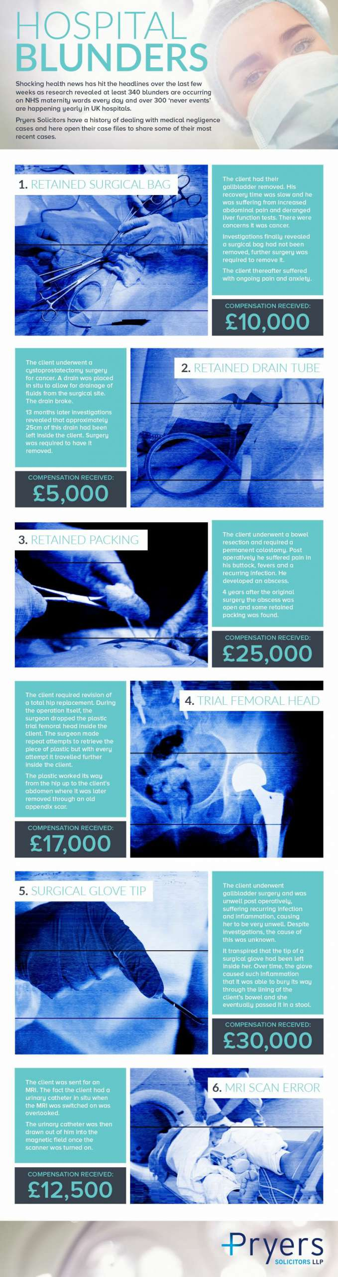 Medical Negligence Infographic