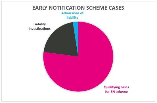 Early Notification Scheme Cases
